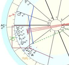 Stellium Meaning Guide To Natal Chart Stelliums Astrology 42