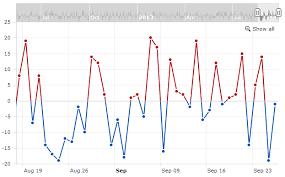 Loading External Data Amcharts