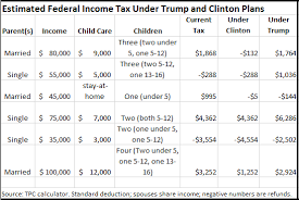 Trump Tax Brackets Chart Vs Current Trumps Tax Cut Claims Factcheck Org