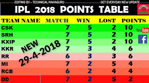 Point Chart Ipl 2018 Ipl 2018 Points Table Update Today 20 April Get New