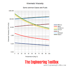 kinematic viscosity vs temperature for some common fluids and gases