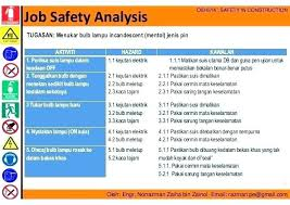 Job Site Analysis Template Interesting Hazard Analysis Template Hazstyleco