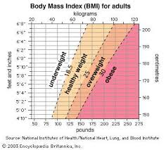 Health Weight Chart Body Mass Index Medicine Britannica