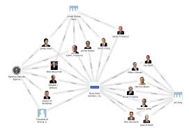 Booz Allen Hamilton Org Chart Mapping The Shadow Government Booz Allen Hamilton Eyes On