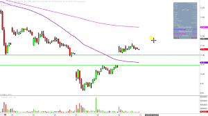 Tkai Stock Chart Velocityshares 3x Long Crude Oil Etns Linked To The S P Gsci