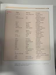 common word parts 85 prefi prefix