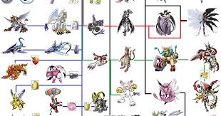 Nyaromon Evolution Chart Digimon Space Digimon Evolution Line