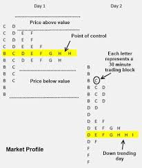 Stock Charts Indicators Patterns Liberated Stock Trader