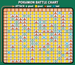 Battle Chart Fakecard Com The Website