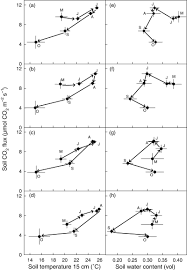 Increased rainfall variability and reduced rainfall amount decreases soil  CO2 flux in a grassland ecosystem - Harper - 2005 - Global Change Biology -  Wiley Online Library