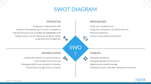 Swot Analysis Of Web Design Company Your Guide To Swot Analysis Free Template Xara Cloud