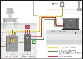 generac rts transfer switch wiring diagram facbooik com Generac 400 Amp Transfer Switch Wiring Diagram generac transfer switch wiring diagram wiring diagram Generac Transfer Switch Installation