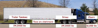 Tractor Trailer Weight Distribution Chart Sliding Tandems