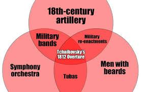 Venn Diagram Or Venn Diagrams For Musicians Classic Fm