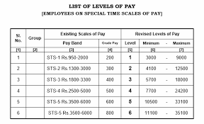 salary range calculator 7th pay commission pay scale for tamilnadu government employees