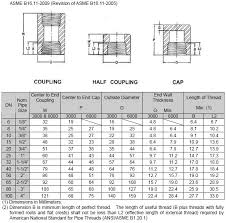 Npt Coupling Size Chart Astm A182 F316l Threaded Fitting 316 Stainless Steel Forged