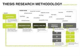 methodology research essay us custom writings  this essay on research and design methodology essay