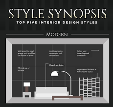 styles of furniture design. Collect This Idea Top Five Interior Design Styles Infographic Of Furniture R