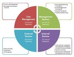 7 internal audit