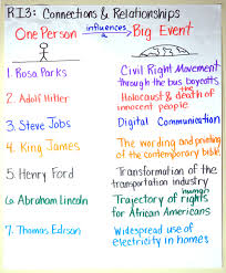 Common Core Anchor Charts Common Core Standard 3 Guiding Students To Connections On