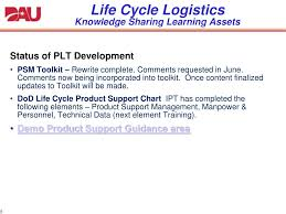 Ppt Life Cycle Logistics Knowledge Sharing Learning Assets