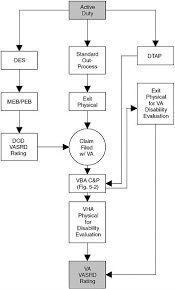 Workers Compensation Claim Process Flow Chart 1 5 The Evaluation Of Ptsd Disability Claims Ptsd