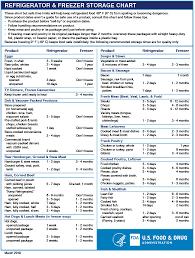 Servsafe Food Temp Chart Servsafe Food Storage Chart Raw Meats Www
