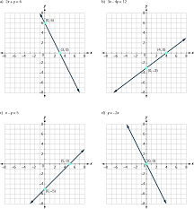 Axis Graph Identifying The Intercepts On The Graph Of A Line Prealgebra