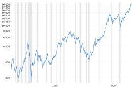 Interest Rates The Illogical Seminary