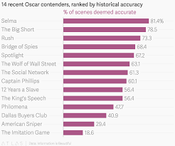 14 Recent Oscar Contenders Ranked By Historical Accuracy