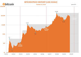 Historically, it was noted that the change in trend had sprung in the summers of 2011 and the first big jump was recorded in november 2011. Bitcoin Halving And Price History Analysis On Chart