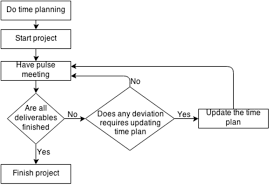 Project Plan Flow Chart Project Management Flow Chart In The Company Download