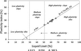 Casagrande Chart Casagrande Chart Classification Of Lateritic Soils In The
