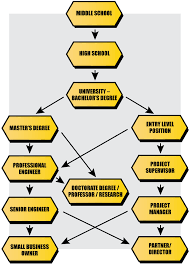 Design Engineer Career Path Design Engineer Michigan Construction