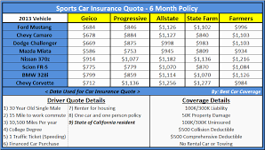 Full Coverage Insurance Quotes