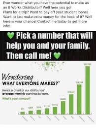 It Works Pay Chart 2018 Pick A Number Any Number But Dont Forget Its Probably