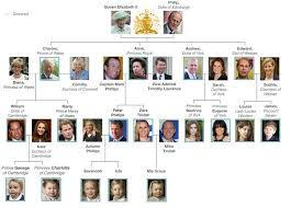 the best british royal family tree ideas queen english is funtastic the british royal family tree 2016