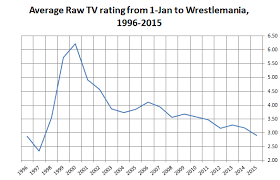 Why Wwe Doesnt Care About Record Low Tv Ratings Yet