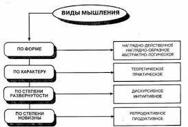 Маклаков А Общая психология электронная библиотека психологии Образное мышление это вид мыслительного процесса в котором используются образы Эти образы извлекаются непосредственно из памяти или воссоздаются