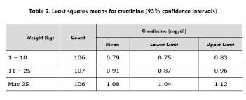 Standardization Of Serum Creatinine Levels In Healthy Dogs