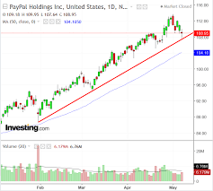 Pypl Stock Chart Paypal Vs Square Fierce Payment Sector Face Off But Just