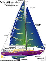 nautical sailing terms words phrases nomenclature and showing a beautiful full color illustration of a sailboat sloop and rigging showing diagram