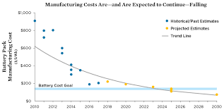 Commercial Cleaning Rates Chart 2018 Ev Batteries Union Of Concerned Scientists