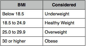 Bmi Categories Bmi Calculator For Bariatric Surgery Texas Bariatric