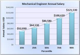 Mechanical Engineer Picture Mechanical Engineer Salary Wages In 50 U S States