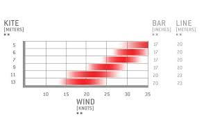 Slingshot Rpm Wind Range Chart Kite Review Slingshot Fuel 2012