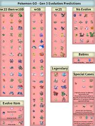 Pokemon Go Evolution Chart Cp Best Picture Of Chart
