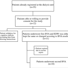 Blood Volume Chart Participant Flow Chart Bva Blood Volume Analysis Edw