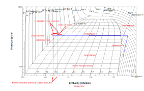 Sub Cooling And The P H Diagram Fundamental Refrigeration