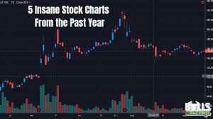 5 Insane Stock Charts From The Past 12 Months Bulls On